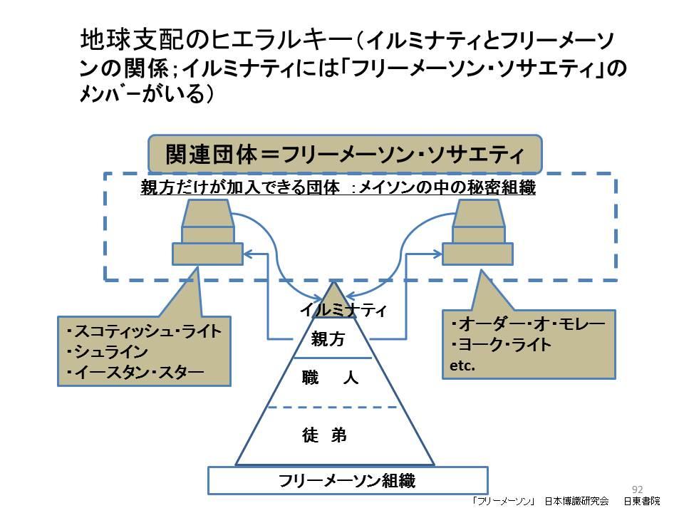 フリーメーソンイルミナティ関係図2