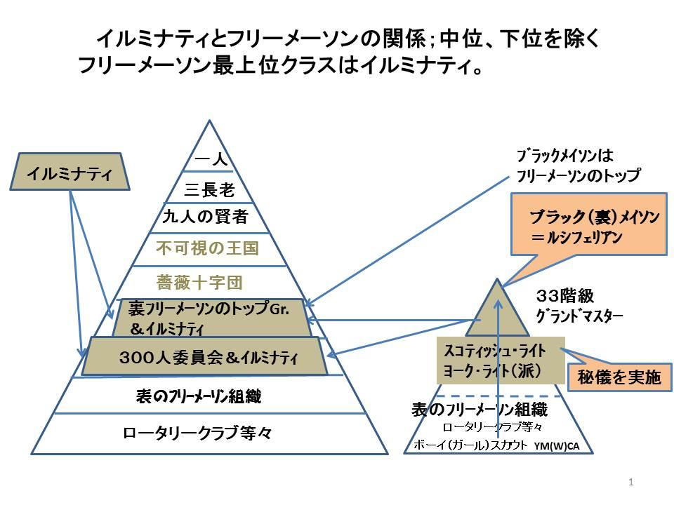 フリーメーソンイルミナティ関係図1