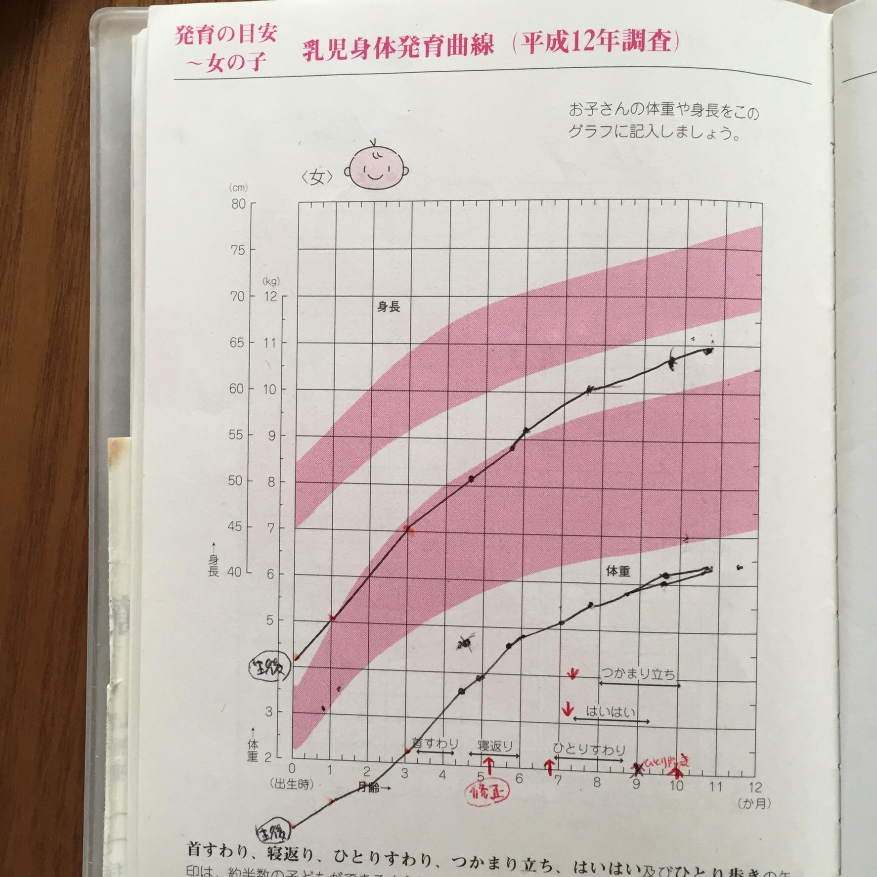 低 出生 児 超 体重