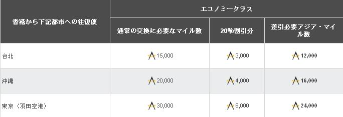 アジアマイル 日本-香港間、または香港-台湾間のスタンダード特典が20%割引