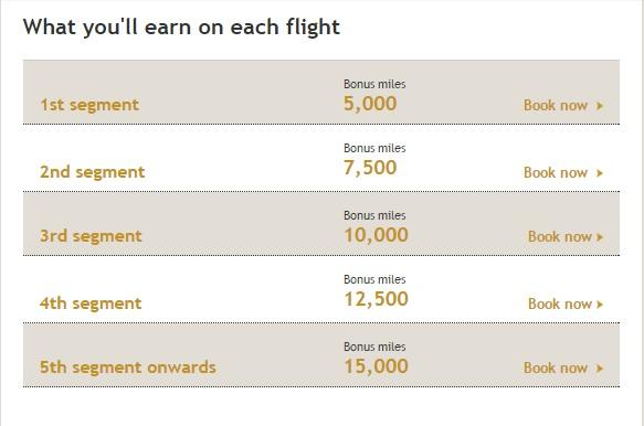 エティハド航空 でボーナスマイルキャンペーン1