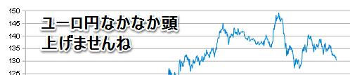 ユーロ円公開