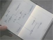 黙太郎が書いた放眼家の系図