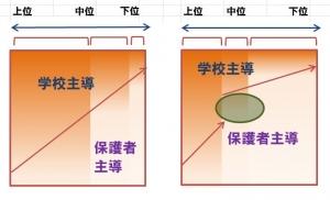 分布のイメージ