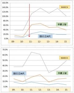 白鴎グラフ