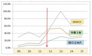 桜修館グラフ