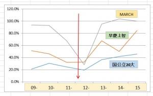 小石川グラフ