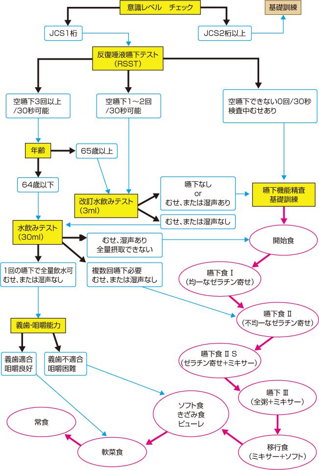 ennge flow chart