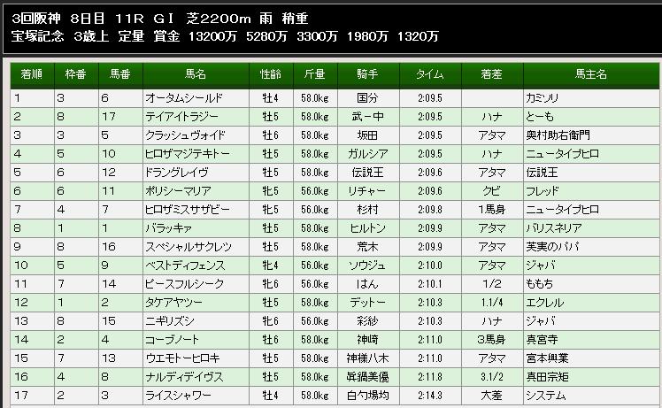 宝塚記念1129