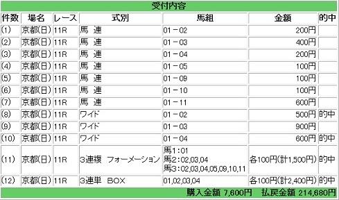 2015-11-08みやこS馬券1