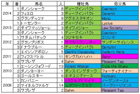 2015マイルチャンピオンシップ血統傾向