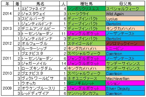 2015ジャパンカップ血統傾向