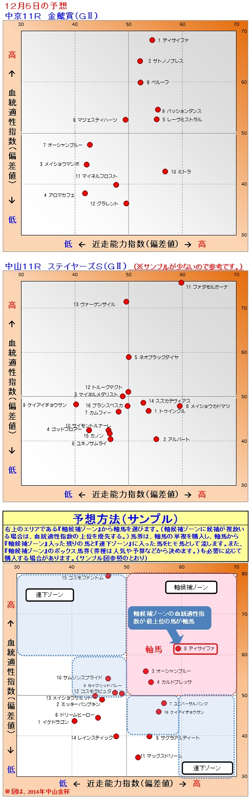 2015-12-05競馬予想1