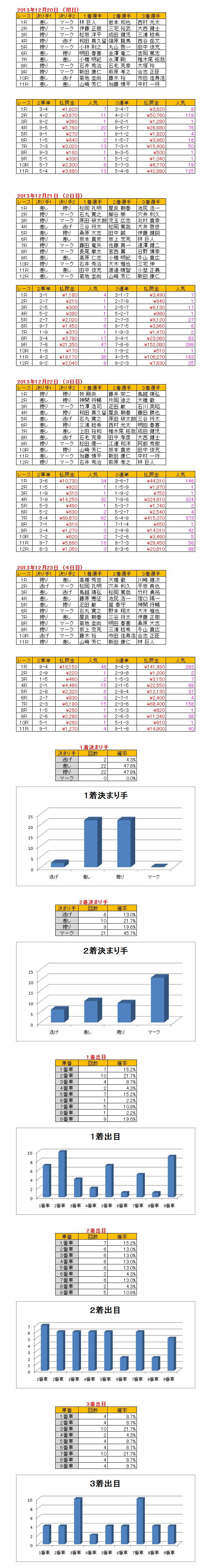 伊東(20131220)