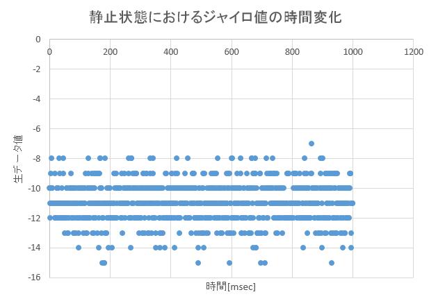 MPU6000の生データの時間変化