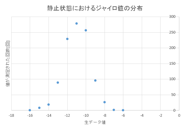 MPU6000の生データの分布