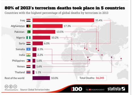 国別死亡者の比較