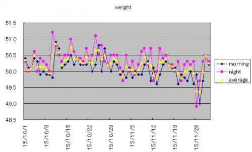 weight_convert_20151202180358.png