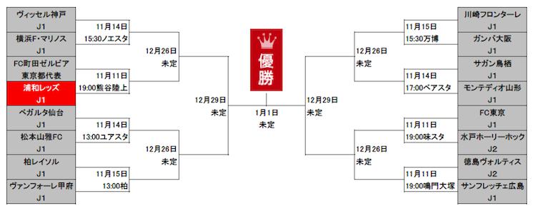 1111天皇杯トーナメント