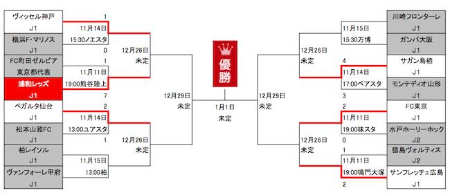 1114天皇杯トーナメント