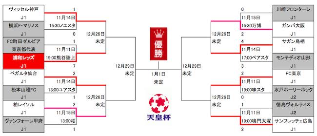 1115天皇杯トーナメント