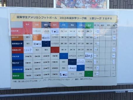 20151026関東学生アメフト星取表