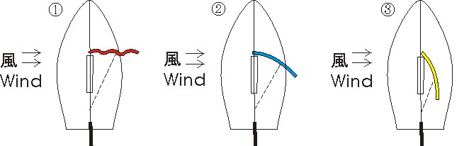 sail positions in abeam; question for 風来坊セイリング船長2級