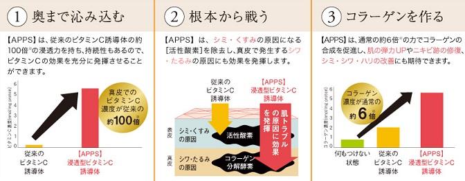 ビタミンC誘導体APPS