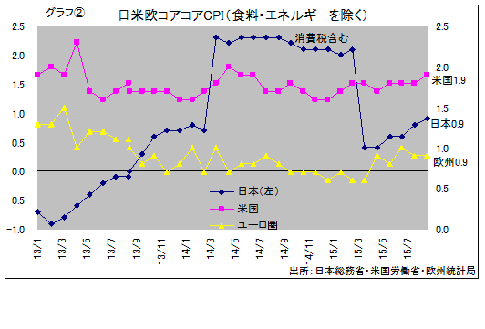日米欧物価