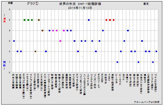 日本株DM7
