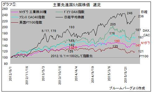 先進国株価