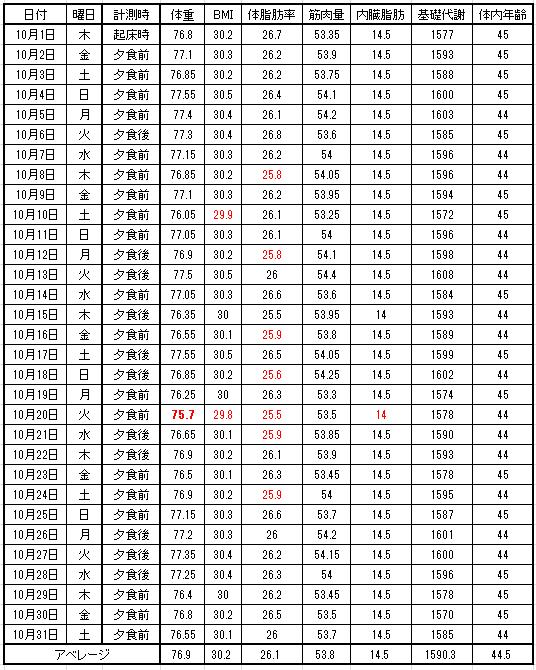 10月度体重表
