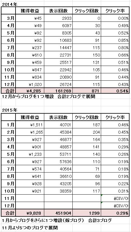 忍者2014~2015-10月まで