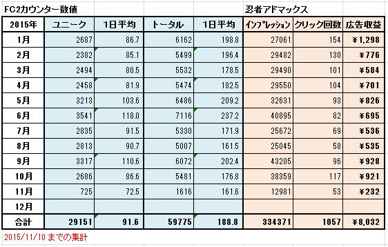 FC2ブロ・忍者
