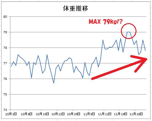 2015-10-11体重推移グラフ