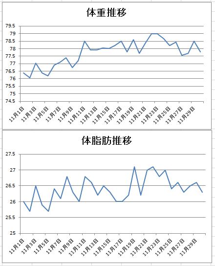 2015-11体重推移グラフ