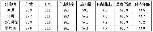 2015-12-6月別体重表