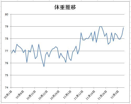 2015-12-6体重グラフ