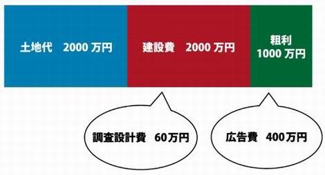 20151031_マンションのコストの一般的な比率(470x254)