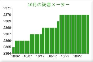 201510読書メーター