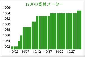 201510鑑賞メーター