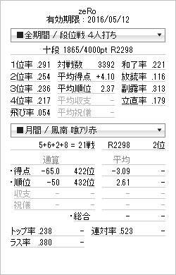 tenhou_prof_20151103.png
