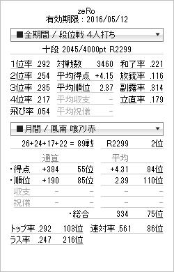 tenhou_prof_20151120.png