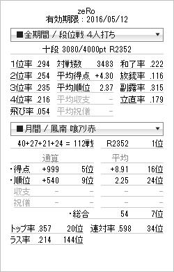 tenhou_prof_20151123.png