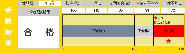 201510eikenresult.png