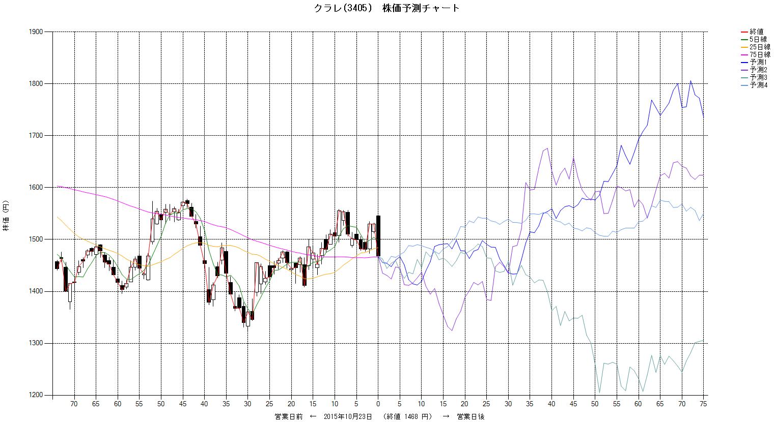 株価 クラレ